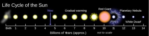 solar_life_cycle